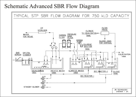 SBR Flow Diagram